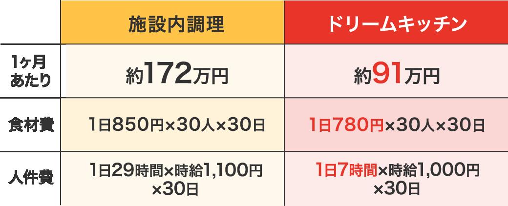 トータルコストの比較表
